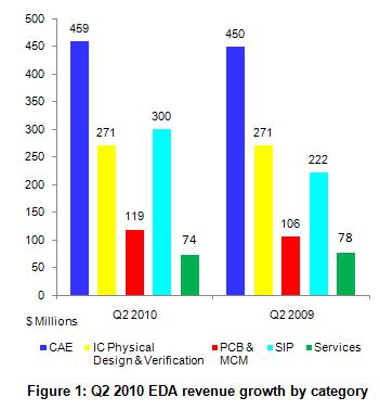 Semiconductor IP Booms in Q2 2010