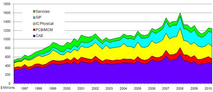 EDA revenues